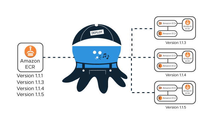 Code Deployment On AWS Using Octopus